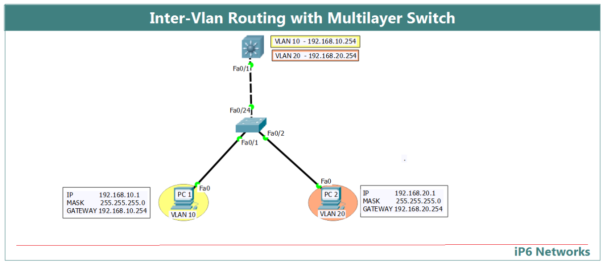 Inter-Vlan Routing with Multilayer Switch Tshoot လုပ္ရာမွာ
