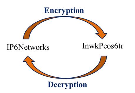 Encryption & Decryption 2